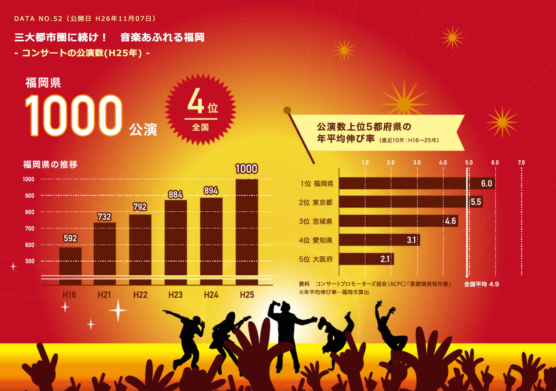 福岡県のコンサート公演数の推移