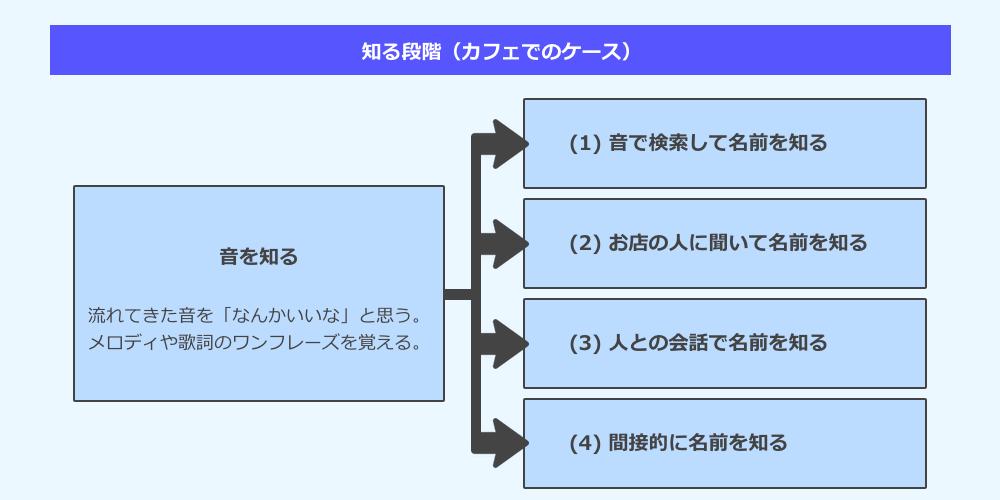 音楽における消費者行動(知る段階 - カフェでのケース)