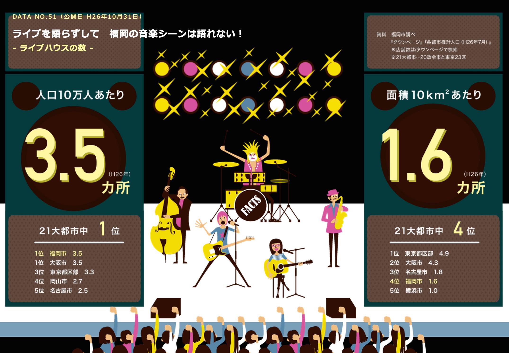 福岡のライブハウスの数